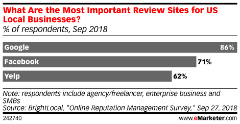 What Are the Most Important Review Sites for US Local Businesses? (% of respondents, Sep 2018)