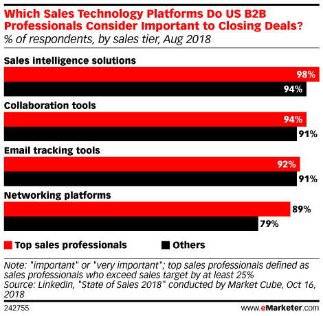 Which Sales Technology Platforms Do US B2B Professionals Consider Important to Closing Deals? (% of respondents, by sales tier, Aug 2018)