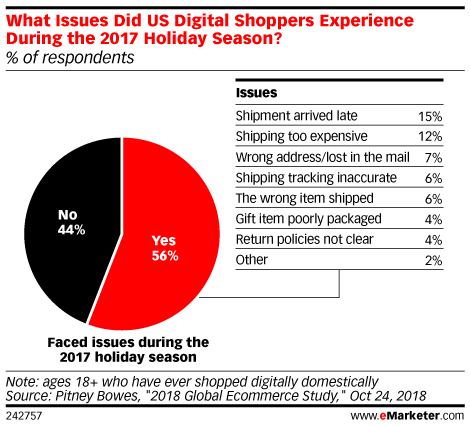 What Issues Did US Digital Shoppers Experience During the 2017 Holiday Season? (% of respondents)