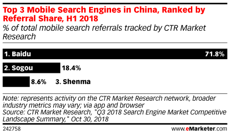 Top 3 Mobile Search Engines in China, Ranked by Referral Share, H1 2018 (% of total mobile search referrals tracked by CTR Market Research)