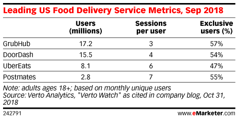 Leading US Food Delivery Service Metrics, Sep 2018