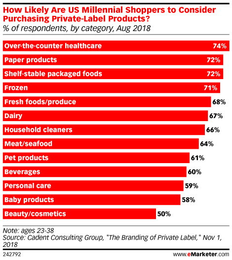 How Likely Are US Millennial Shoppers to Consider Purchasing Private-Label Products? (% of respondents, by category, Aug 2018)