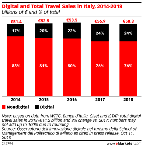 Digital and Total Travel Sales in Italy, 2014-2018 (billions of € and % of total)