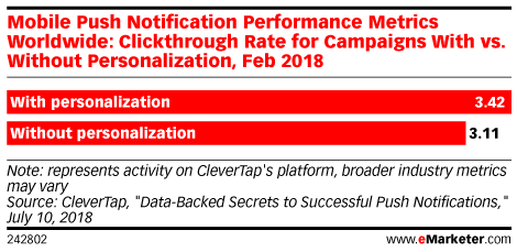Mobile Push Notification Performance Metrics Worldwide: Clickthrough Rate for Campaigns With vs. Without Personalization, Feb 2018