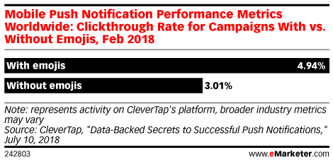 Mobile Push Notification Performance Metrics Worldwide: Clickthrough Rate for Campaigns With vs. Without Emojis, Feb 2018