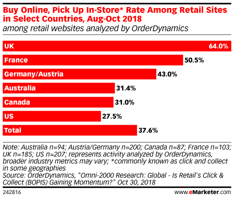 Buy Online, Pick Up In-Store* Rate Among Retail Sites in Select Countries, Aug-Oct 2018 (among retail websites analyzed by OrderDynamics)