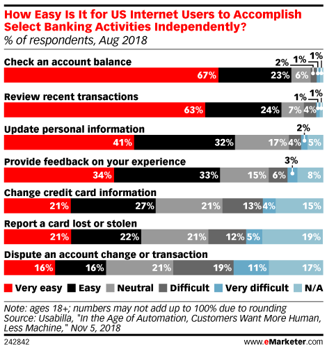 How Easy Is It for US Internet Users to Accomplish Select Banking Activities Independently? (% of respondents, Aug 2018)