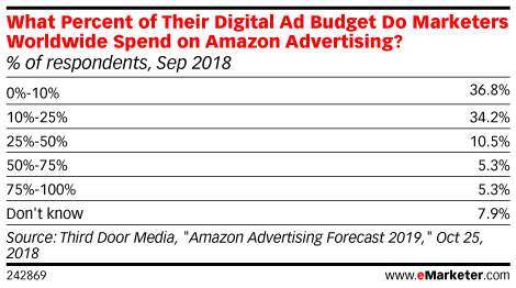 What Percent of Their Digital Ad Budget Do Marketers Worldwide Spend on Amazon Advertising? (% of respondents, Sep 2018)