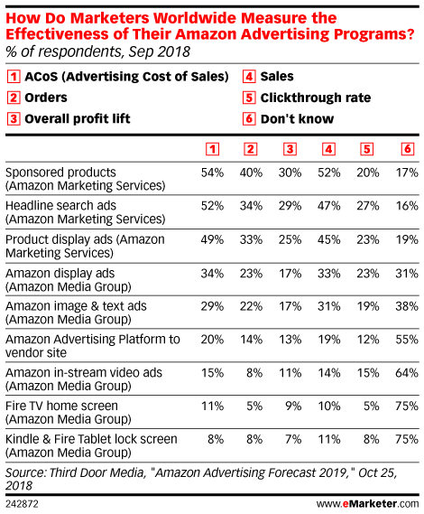 How Do Marketers Worldwide Measure the Effectiveness of Their Amazon Advertising Programs? (% of respondents, Sep 2018)