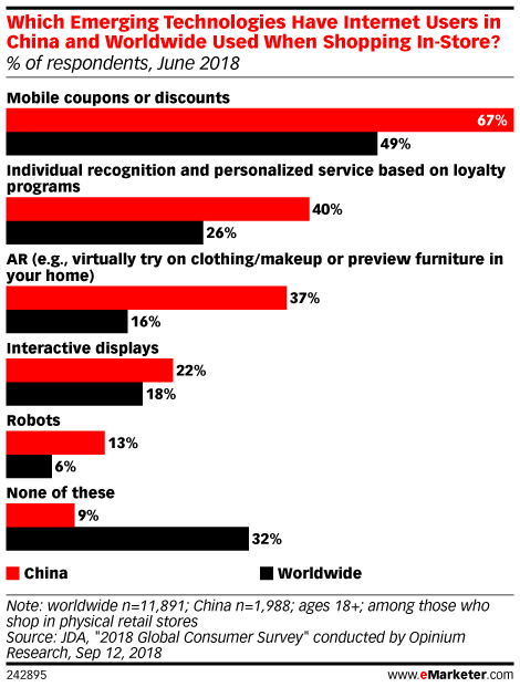 Which Emerging Technologies Have Internet Users in China and Worldwide Used When Shopping In-Store? (% of respondents, June 2018)