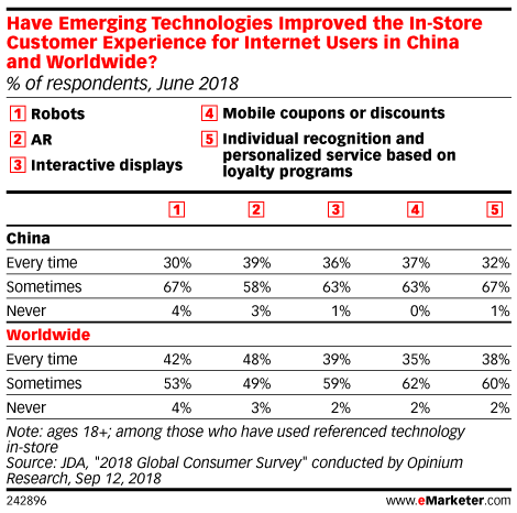 Have Emerging Technologies Improved the In-Store Customer Experience for Internet Users in China and Worldwide? (% of respondents, June 2018)