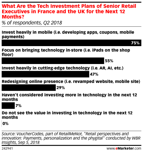 What Are the Tech Investment Plans of Senior Retail Executives in France and the UK for the Next 12 Months? (% of respondents, Q2 2018)