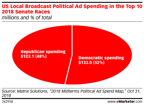 US Local Broadcast Political Ad Spending in the Top 10 2018 Senate Races (millions and % of total)