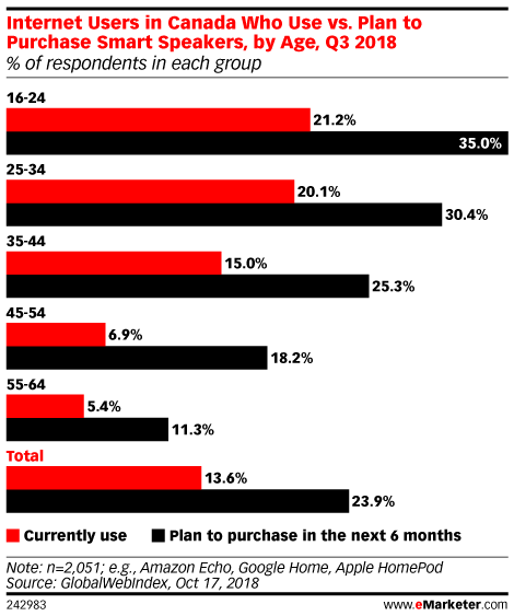 Internet Users in Canada Who Use vs. Plan to Purchase Smart Speakers, by Age, Q3 2018 (% of respondents in each group)