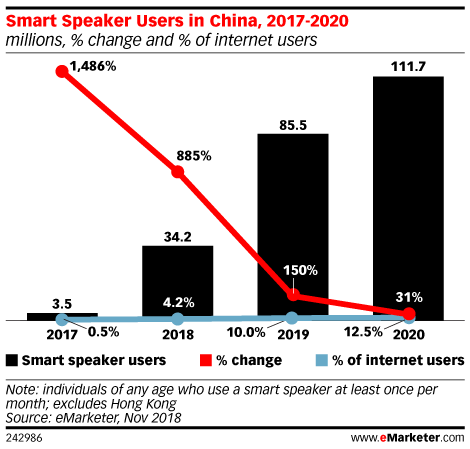 Smart Speaker Users in China, 2017-2020 (millions, % change and % of internet users)
