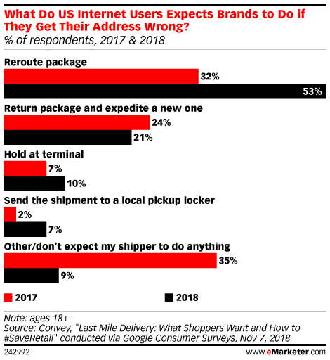 What Do US Internet Users Expects Brands to Do if They Get Their Address Wrong? (% of respondents, 2017 & 2018)