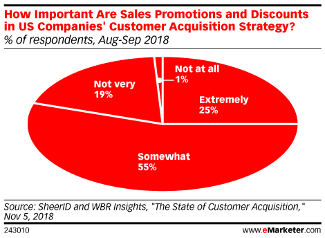How Important Are Sales Promotions and Discounts in US Companies' Customer Acquisition Strategy? (% of respondents, Aug-Sep 2018)