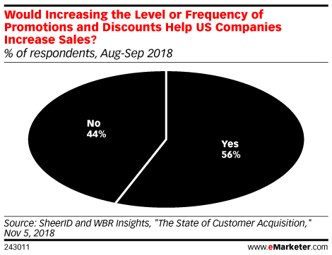 Would Increasing the Level or Frequency of Promotions and Discounts Help US Companies Increase Sales? (% of respondents, Aug-Sep 2018)