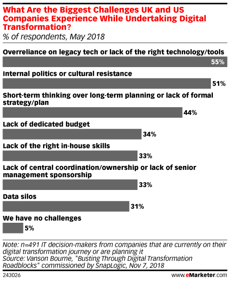 What Are the Biggest Challenges UK and US Companies Experience While Undertaking Digital Transformation? (% of respondents, May 2018)