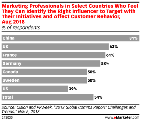 Marketing Professionals in Select Countries Who Feel They Can Identify the Right Influencer to Target with Their Initiatives and Affect Customer Behavior, Aug 2018 (% of respondents)