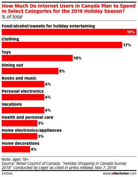How Much Do Internet Users in Canada Plan to Spend in Select Categories for the 2018 Holiday Season? (% of total)