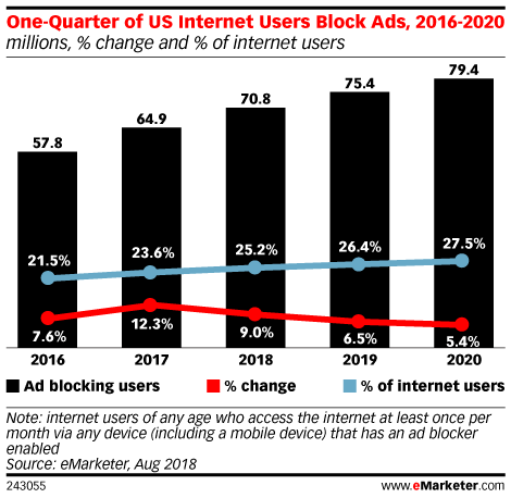 One-Quarter of US Internet Users Block Ads, 2016-2020 (millions, % change and % of internet users)