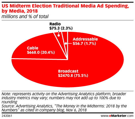 US Midterm Election Traditional Media Ad Spending, by Media, 2018 (millions and % of total)