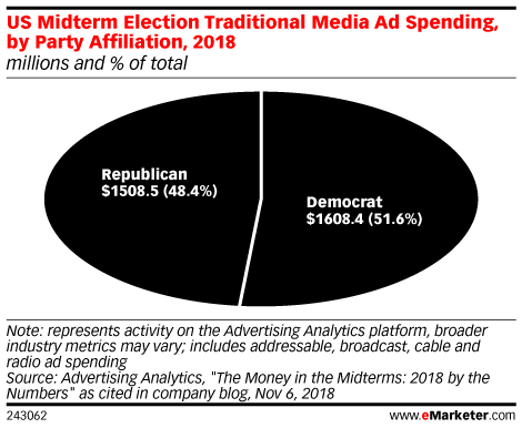 US Midterm Election Traditional Media Ad Spending, by Party Affiliation, 2018 (millions and % of total)