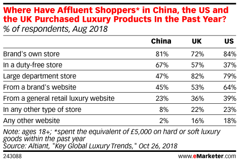 Where Have Affluent Shoppers* in China, the US and the UK Purchased Luxury Products In the Past Year? (% of respondents, Aug 2018)