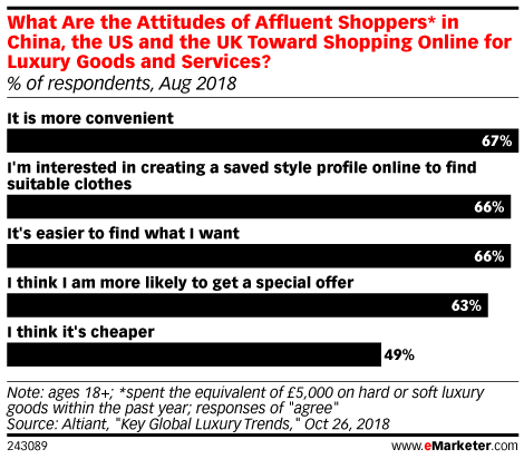 What Are the Attitudes of Affluent Shoppers* in China, the US and the UK Toward Shopping Online for Luxury Goods and Services? (% of respondents, Aug 2018)