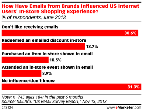 How Have Emails from Brands Influenced US Internet Users' In-Store Shopping Experience? (% of respondents, June 2018)