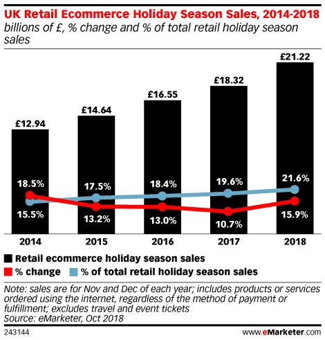 UK Retail Ecommerce Holiday Season Sales, 2014-2018 (billions of £, % change and % of total retail holiday season sales)