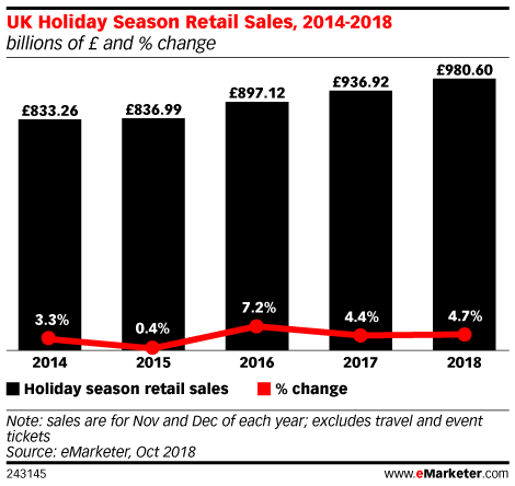 UK Holiday Season Retail Sales, 2014-2018 (billions of £ and % change)