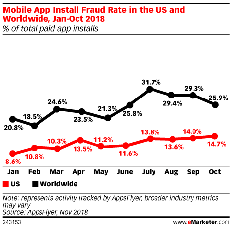 Mobile App Install Fraud Rate in the US and Worldwide, Jan-Oct 2018 (% of total paid app installs)
