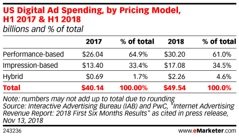 US Digital Ad Spending, by Pricing Model, H1 2017 & H1 2018 (billions and % of total)