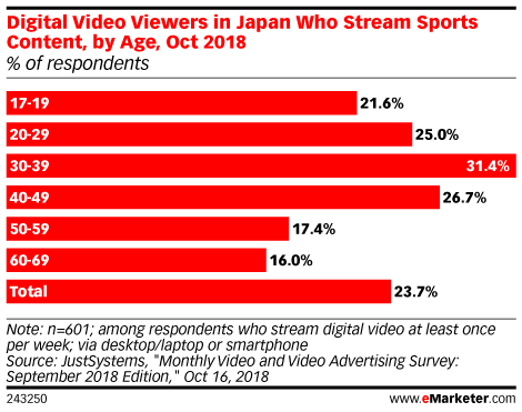 Digital Video Viewers in Japan Who Stream Sports Content, by Age, Oct 2018 (% of respondents)