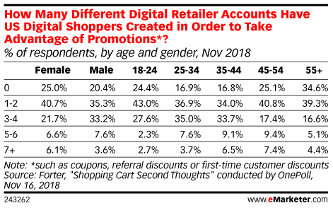 How Many Different Digital Retailer Accounts Have US Digital Shoppers Created in Order to Take Advantage of Promotions*? (% of respondents, by age and gender, Nov 2018)