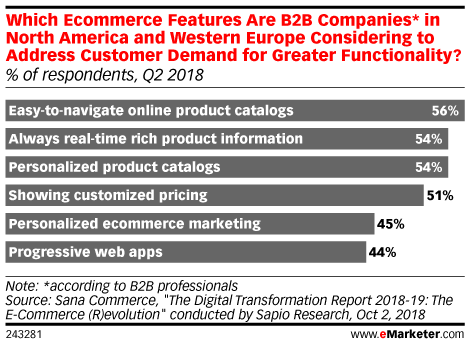 Which Ecommerce Features Are B2B Companies* in North America and Western Europe Considering to Address Customer Demand for Greater Functionality? (% of respondents, Q2 2018)