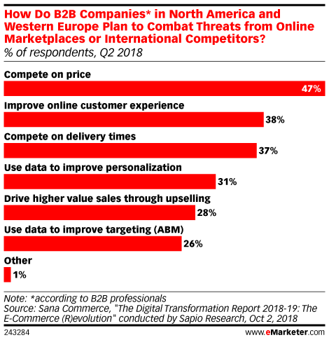 How Do B2B Companies* in North America and Western Europe Plan to Combat Threats from Online Marketplaces or International Competitors? (% of respondents, Q2 2018)