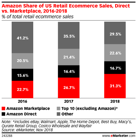 Amazon Share of US Retail Ecommerce Sales, Direct vs. Marketplace, 2016-2018 (% of total retail ecommerce sales)