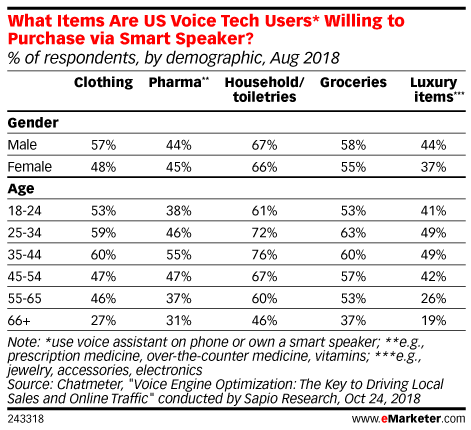 What Items Are US Voice Tech Users* Willing to Purchase via Smart Speaker? (% of respondents, by demographic, Aug 2018)