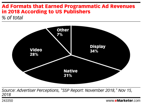 Ad Formats that Earned Programmatic Ad Revenues in 2018 According to US Publishers (% of total)