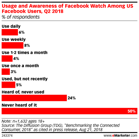 Usage and Awareness of Facebook Watch Among US Facebook Users, Q2 2018 (% of respondents)