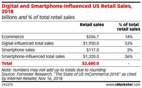 Digital and Smartphone-Influenced US Retail Sales, 2018 (billions and % of total retail sales)