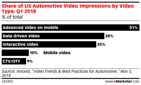 Share of US Automotive Video Impressions by Video Type, Q1 2018 (% of total)