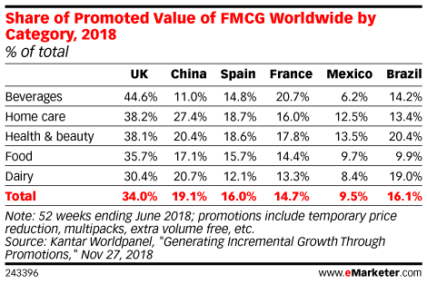 Share of Promoted Value of FMCG Worldwide by Category, 2018 (% of total)