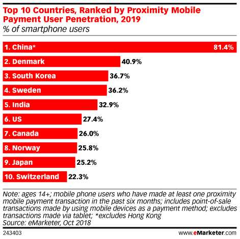 Top 10 Countries, Ranked by Proximity Mobile Payment User Penetration, 2019 (% of smartphone users)
