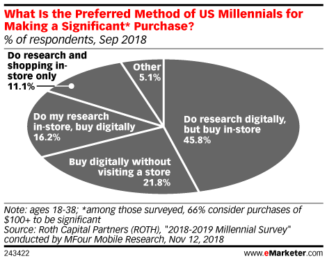 What Is the Preferred Method of US Millennials for Making a Significant* Purchase? (% of respondents, Sep 2018)