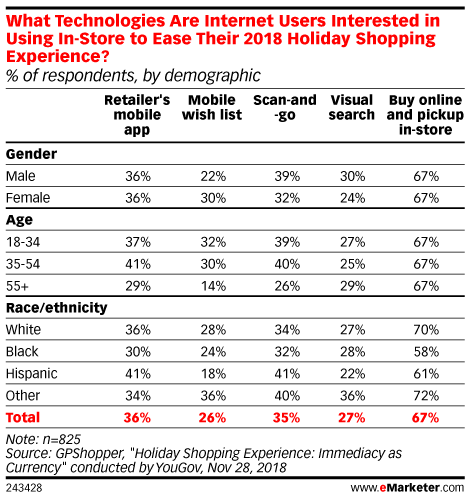 What Technologies Are Internet Users Interested in Using In-Store to Ease Their 2018 Holiday Shopping Experience? (% of respondents, by demographic)