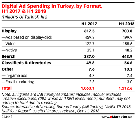 Digital Ad Spending in Turkey, by Format, H1 2017 & H1 2018 (millions of Turkish lira)